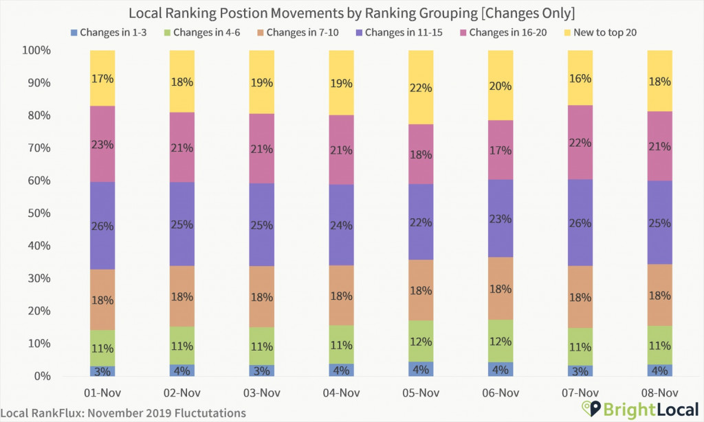 Local Ranking Position Movements by Ranking Groupings