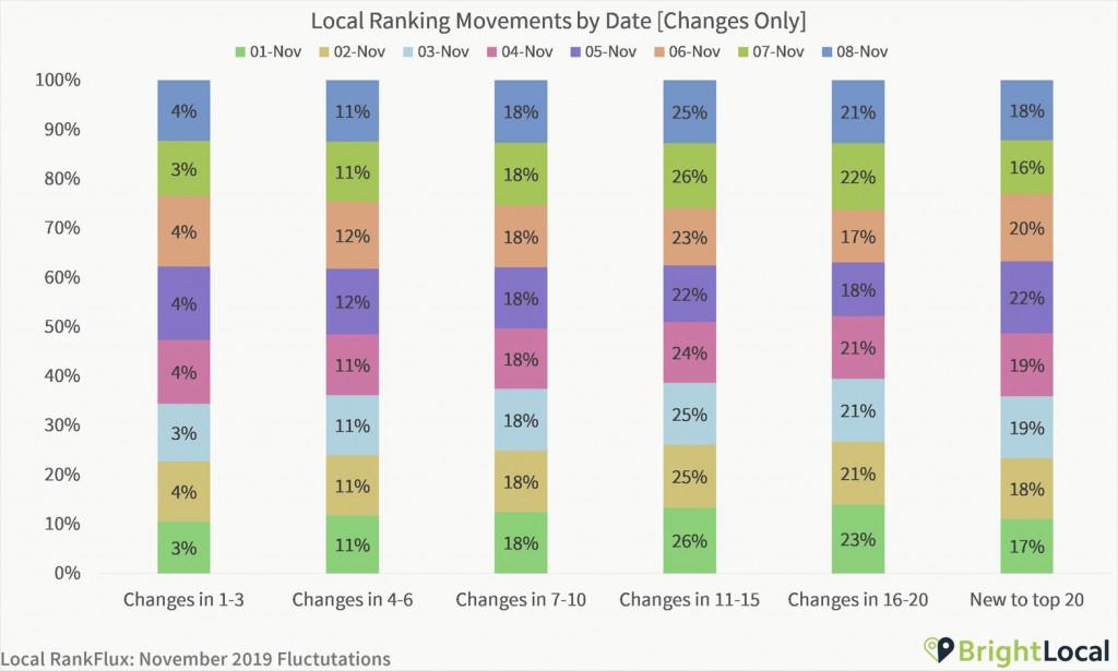 local movements per data