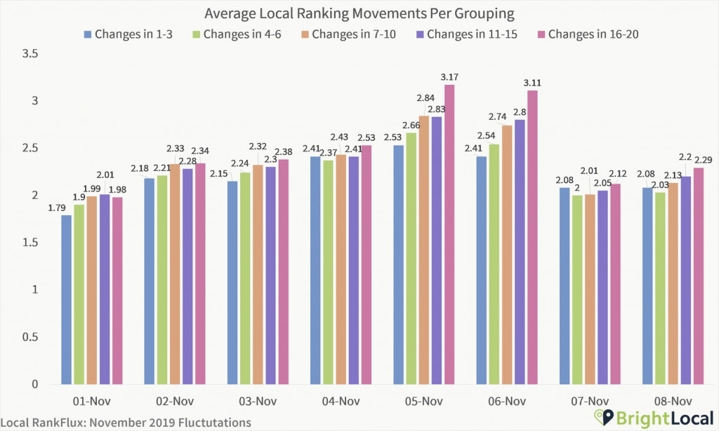local ranking movement for grouping